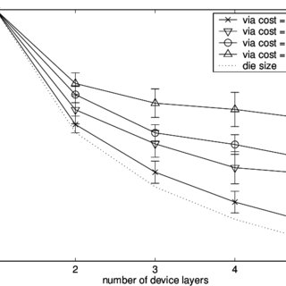 Total wire length (as a function of number of device