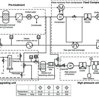 Process flowsheet of biogas upgrading pilot plant based on
