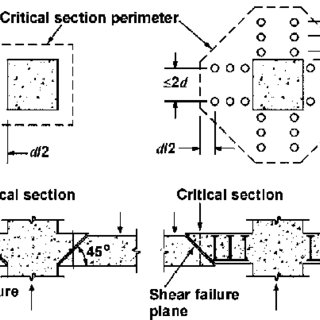 (PDF) Strengthening concrete slabs for punching shear with