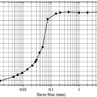 c Plasticity chart of Indian Standard Soil Classification