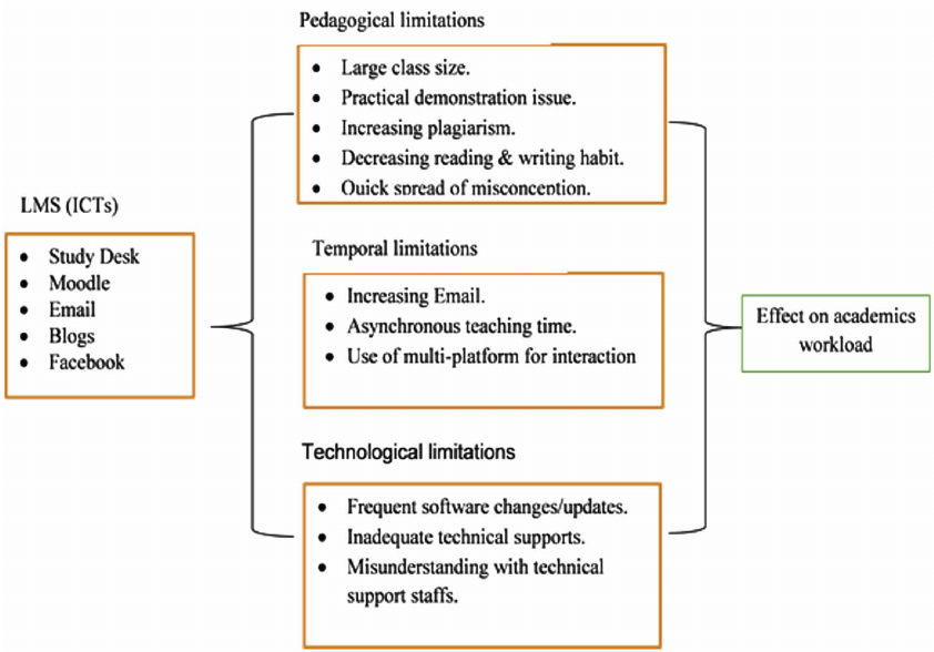 context diagram for library system seven pin trailer plug conceptual framework source: authors' development | download scientific