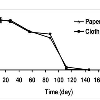 (PDF) Survival of teliospores of sugarcane smut (caused by