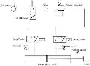 Schematic diagram of the pneumatic positioning system