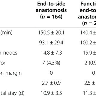 End-to-side anastomosis: closure of colon by linear