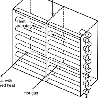 Basic structure of plate heat exchanger (PHE). Source
