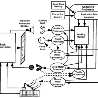 (PDF) Executive-process interactive control: A unified