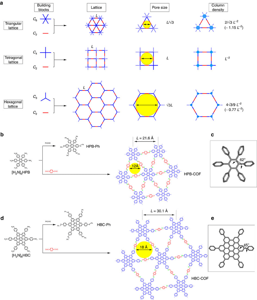 medium resolution of design of topology diagrams and synthesis of trigonal cofs a topology diagrams for cofs and their pore size and column density
