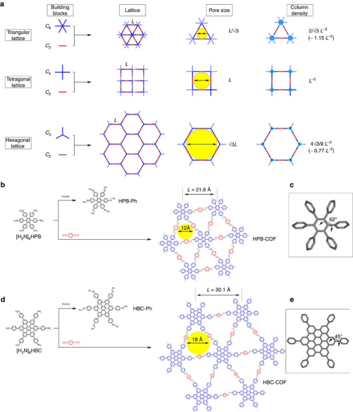 small resolution of design of topology diagrams and synthesis of trigonal cofs a topology diagrams for cofs and their pore size and column density