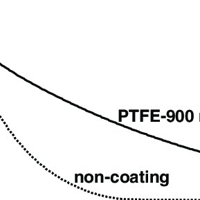 (PDF) Polytetrafluoroethylene (PTFE) Top-Covered Mg-Ni