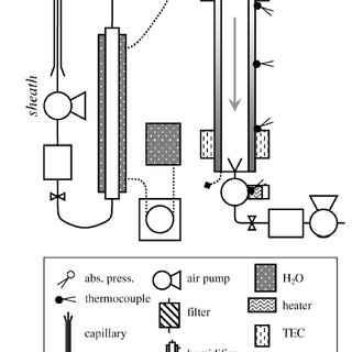 Flow schematic of a TSI condensation particle counter (CPC