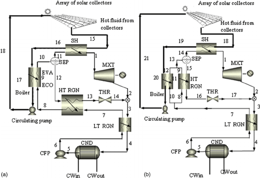 Schematic flow diagram of the Kalina cycle with hot fluid