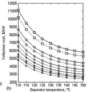 (a) Enthalpy-concentration; (b) temperature-entropy