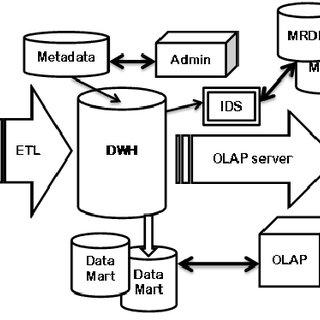data warehouse architecture diagram with explanation 1995 honda civic ex fuse box block of download scientific
