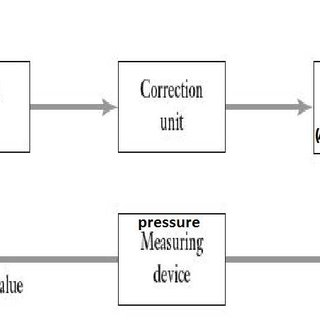 (PDF) Design and Development for Exhaust Back Pressure