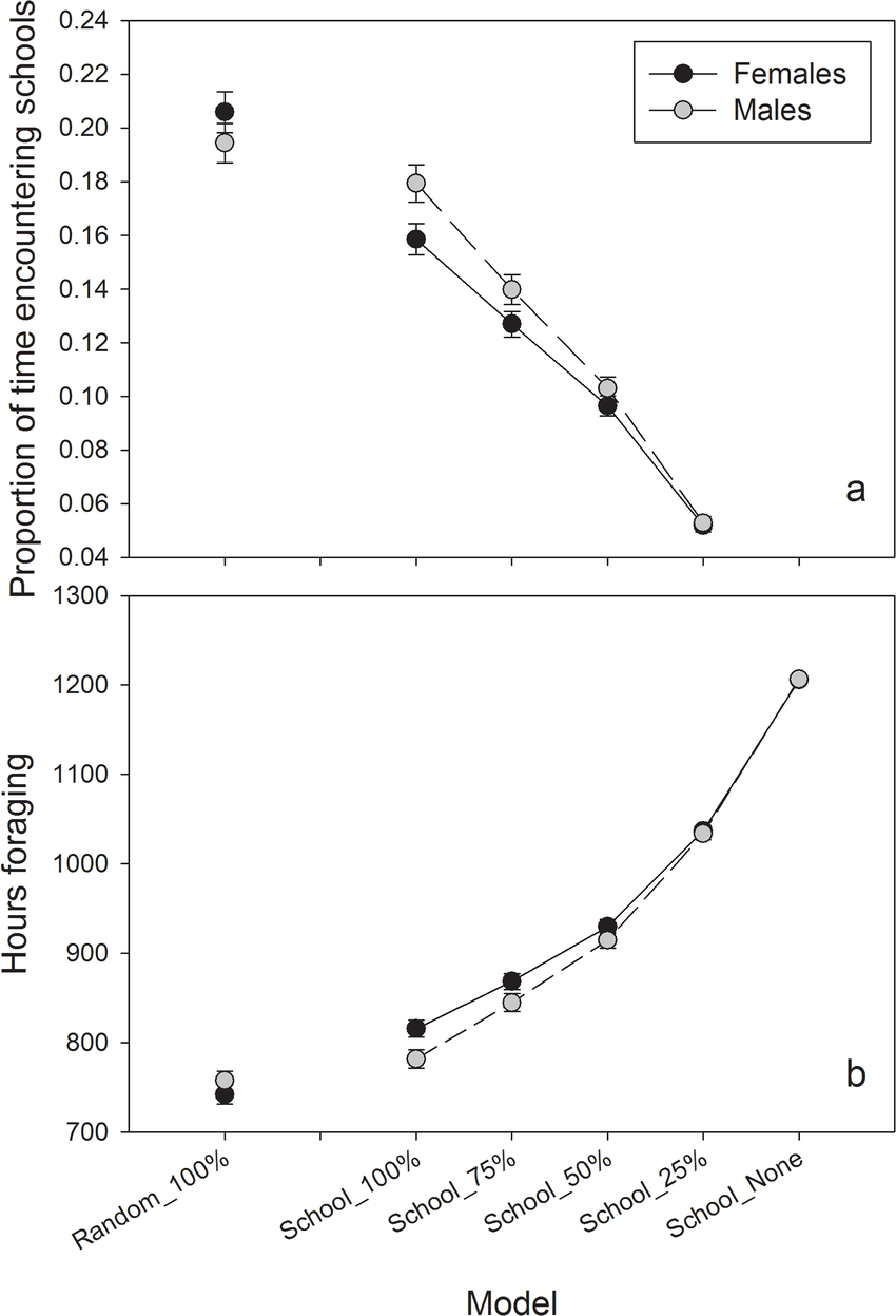 medium resolution of simulated otter by sex forage success on schooling fish for each scenario