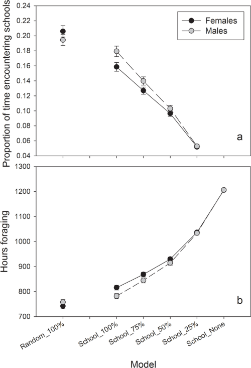 small resolution of simulated otter by sex forage success on schooling fish for each scenario