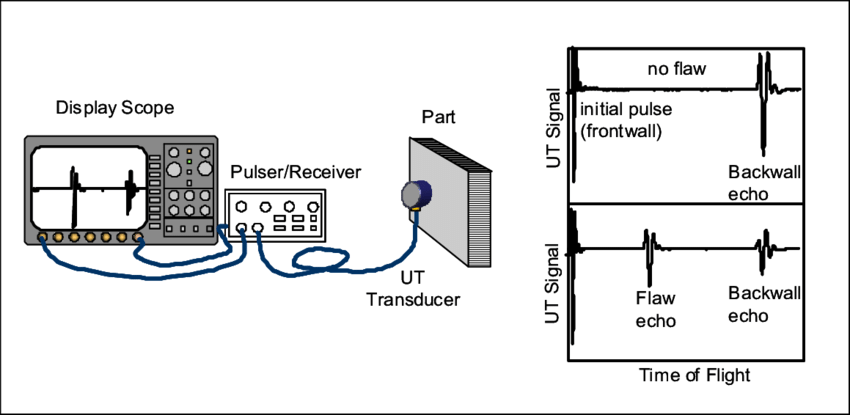 Typical pulse-echo ultrasound inspection set-up showing