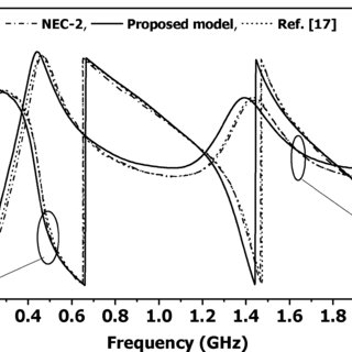 (PDF) Measured Antenna Response of a Proposed Microwave