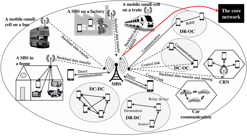 A multi-tier architecture for 5G networks with small-cells