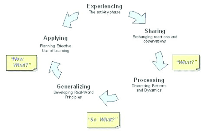 diagram of learning cycle ba falcon ignition wiring the experiential 1 download scientific