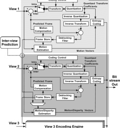 block diagram and data flow of an mvc encoder system  [ 850 x 1060 Pixel ]