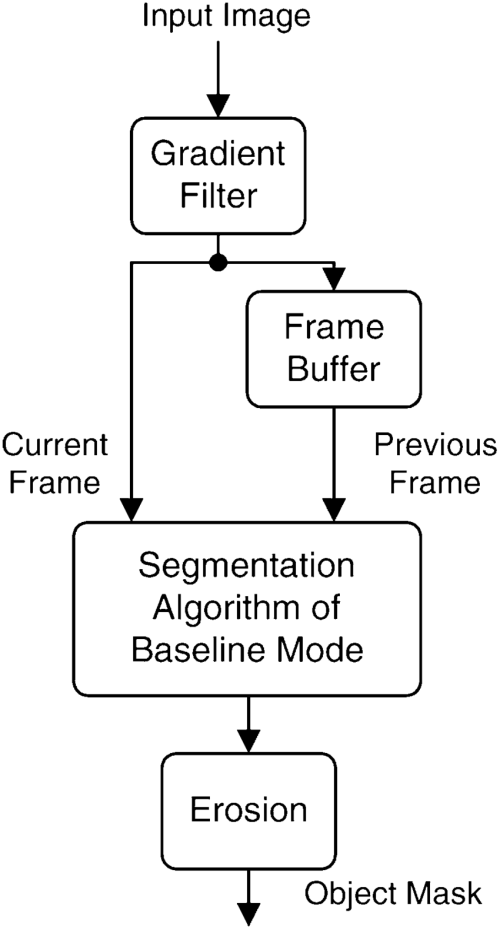 small resolution of block diagram of shadow cancellation mode