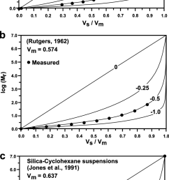 relative viscosity of the suspension as a function of sphere volume download scientific diagram [ 716 x 1508 Pixel ]