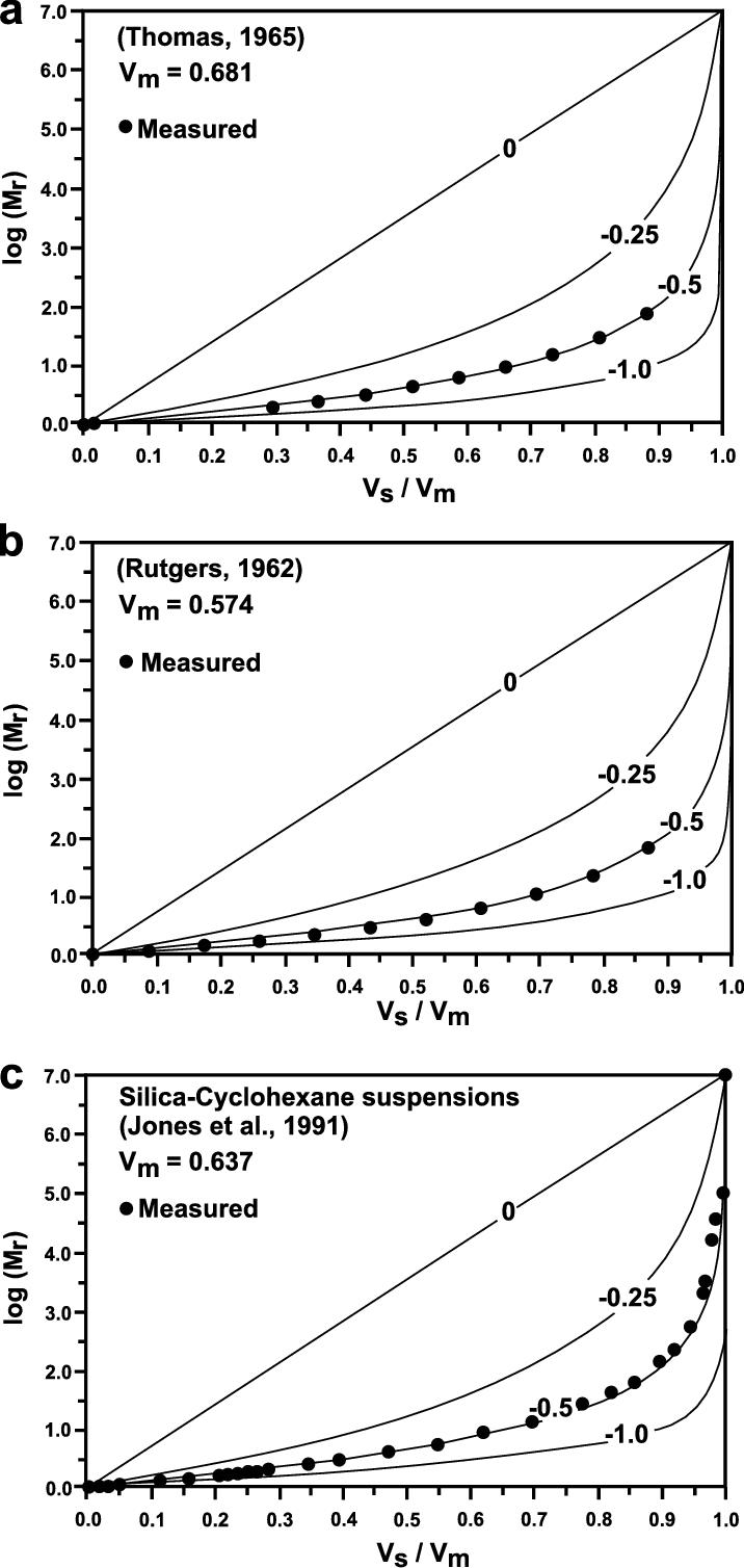 medium resolution of relative viscosity of the suspension as a function of sphere volume download scientific diagram