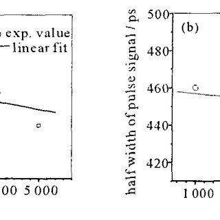 Schematic of the delay generator using wavelength