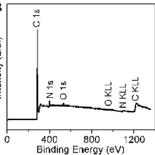 XRD pattern (A) and XPS spectrum (B) of NrGO/CNT-2-1000