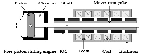 Cross sectional view of free-piston Stirling-engine PM