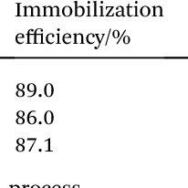 (PDF) Synthesis of organic-inorganic hybrid microcapsules