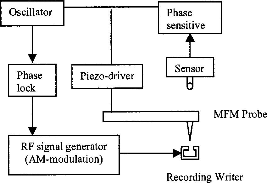 Heizung System Blockdiagramm