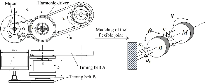 Transmission system for a single joint in DLR-HIT II robot