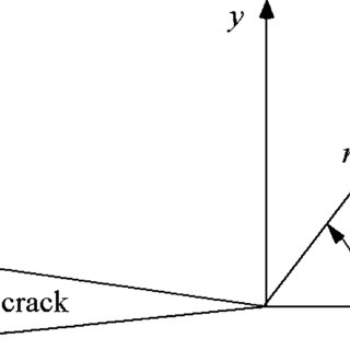 (PDF) Cracking analysis of fracture mechanics by the