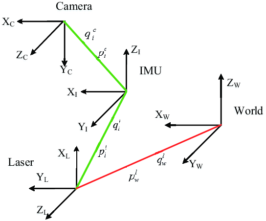 The different coordinate frames. The IMU-camera