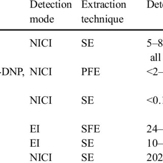 (PDF) Analysis of nitrated polycyclic aromatic hydrocarbons
