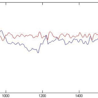 Twice-nested cross-validation setup. Parameter tuning is