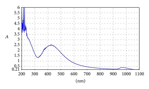 UV-VIS spectrum of extract and AgNO3 solution (1 mM