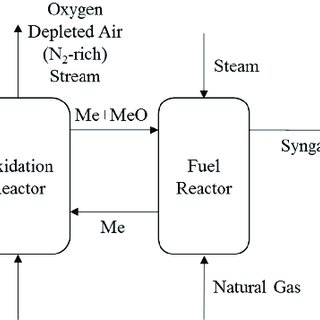 Simplified two stage membrane separation process (without