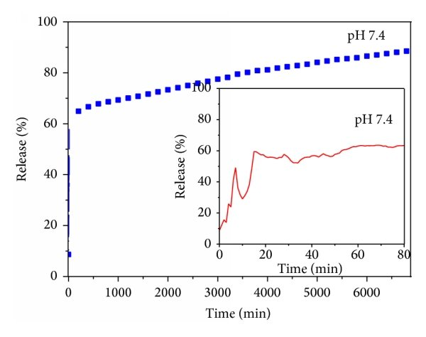 X-ray diffraction pattern of zinc layered hydroxide (ZLH