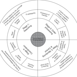 A conceptual model describing use of social media in e