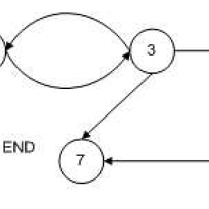 The graph of control flow of the weights estimation