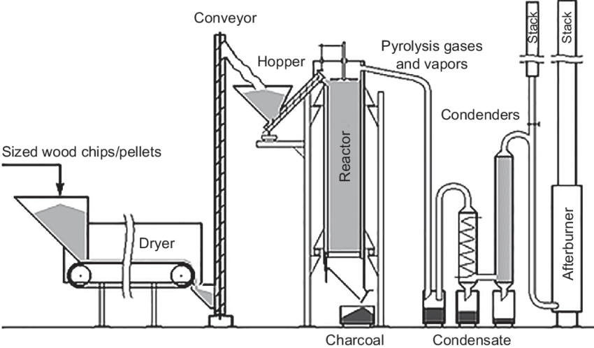2 Process flow diagram of the pilot-scale wood pyrolysis