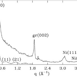 (PDF) Carbon Nanotubes Characterization by X-ray Powder