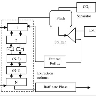 (PDF) MODELLING OF A NEW SUPERCRITICAL FLUID EXTRACTION