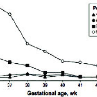 Characteristics of patients with neonatal indirect