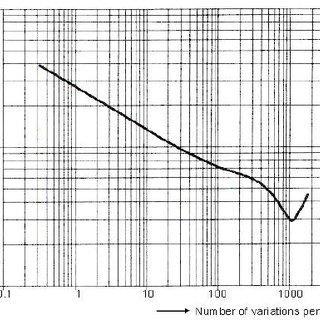 Block diagram shows the principle of an envelope detector