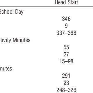 (PDF) Fine Motor Activities in Head Start and Kindergarten