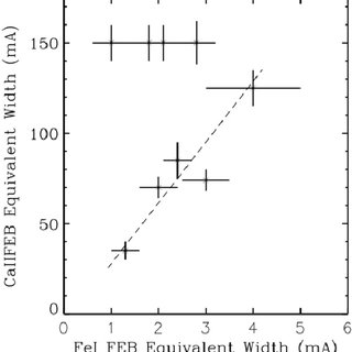 Plot of the equivalent width (EW) of the Fe I FEB